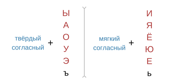 русский алфавит с произношением твёрдые и мягкие согласные