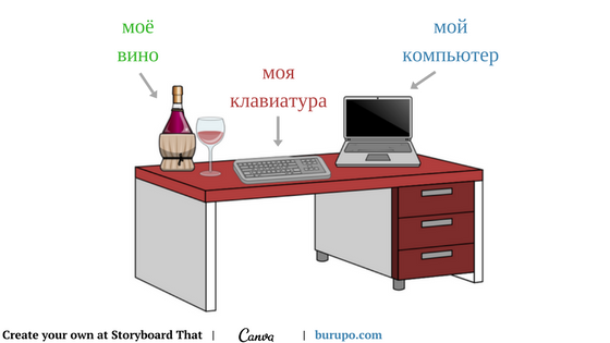 Lesson 'My computer, my keyboard, my wine' (A1)