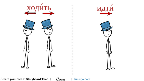 russian verbs of motion / глаголы движения