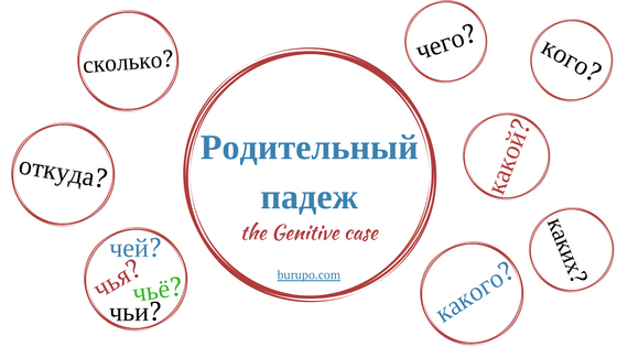 The genitive case in Russian. Endings