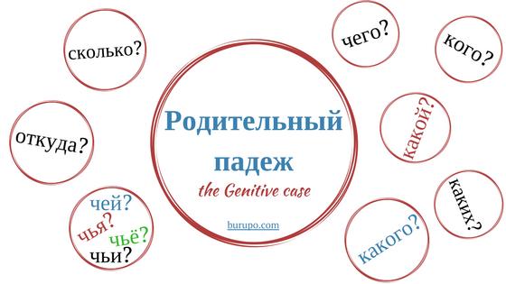 родительный падеж в русском языке / genitive case in russian