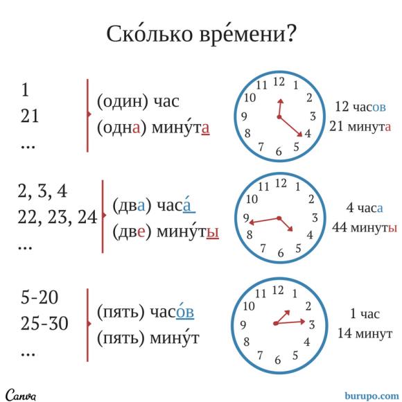 родительный падеж сколько времени / genitive case what is the time