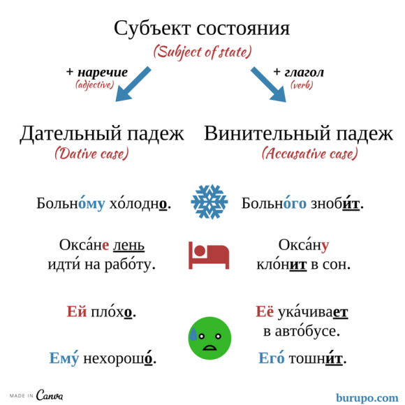 when to use accusative case in russian subject of state / винительный падеж в русском языке субъект сострояния