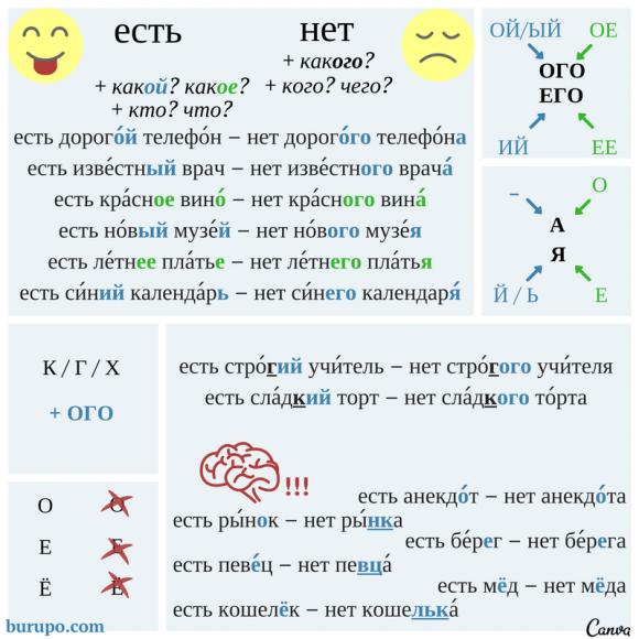 родительный падеж в русском языке / genitive case in russian / genitive masculine / genitive neuter