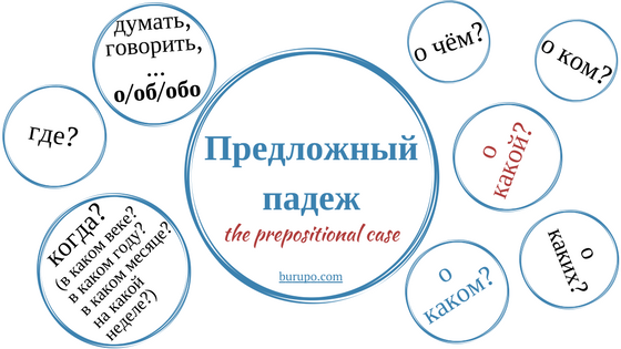 предложный падеж в русском язык / prepositional case in Russian