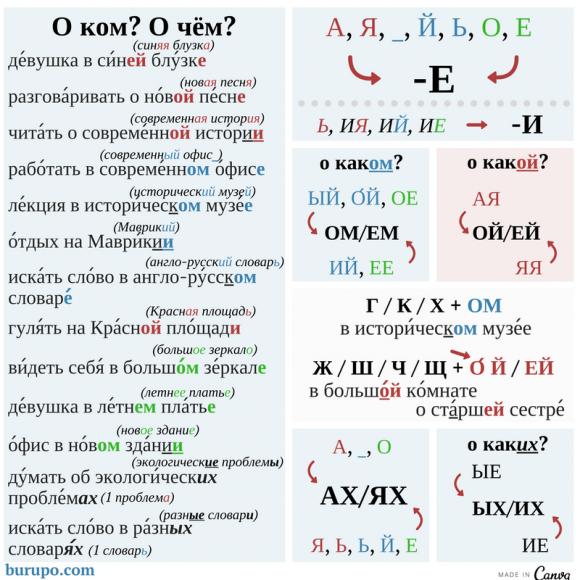 окончания в предложном падеже / endings of the prepositional case