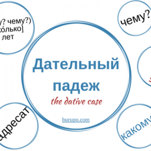 The dative case in Russian. When and how to use it
