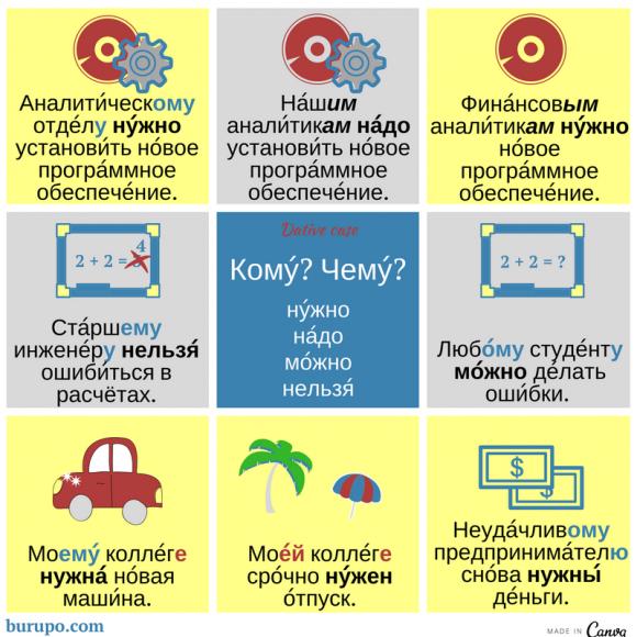 дательный падеж в русском языке / dative case in russian