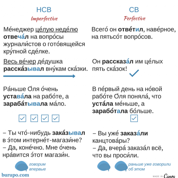 нсв и св / imperfective and perfective verbs in Russian