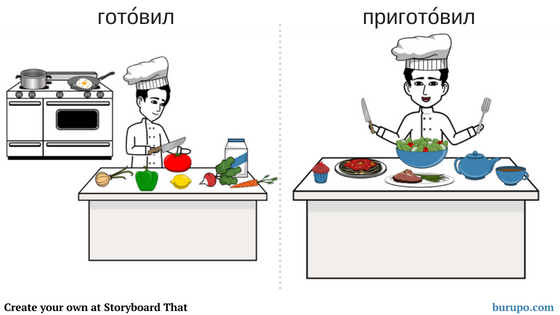 Imperfective and perfective verbs in Russian for beginners