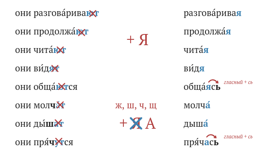 Russian adverbial participles imperfective