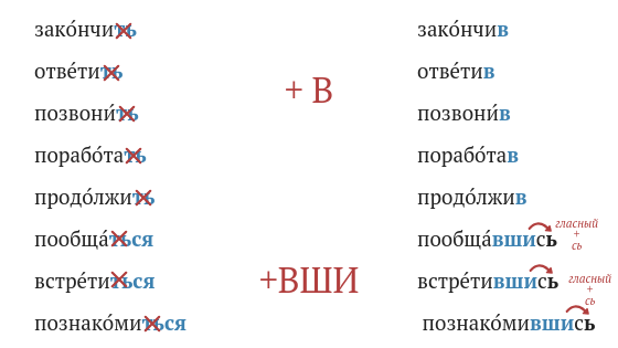 Russian adverbial participles perfective